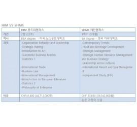 스위스호텔학교 - 마지막 학사과정 HIM 과 SHMS의 비교